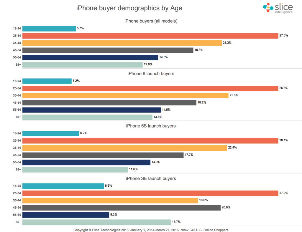 Demographics-iPhone-Buyers-Age-1024x788